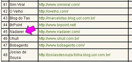 200-blogs-mais-populares.jpg
